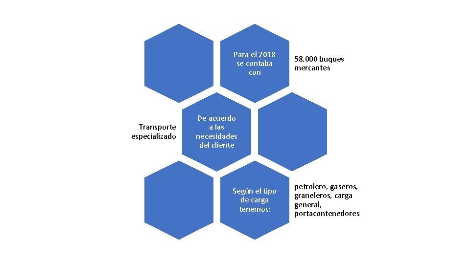 Para el 2018 se contaba con Transporte especializado 58. 000 buques mercantes De acuerdo