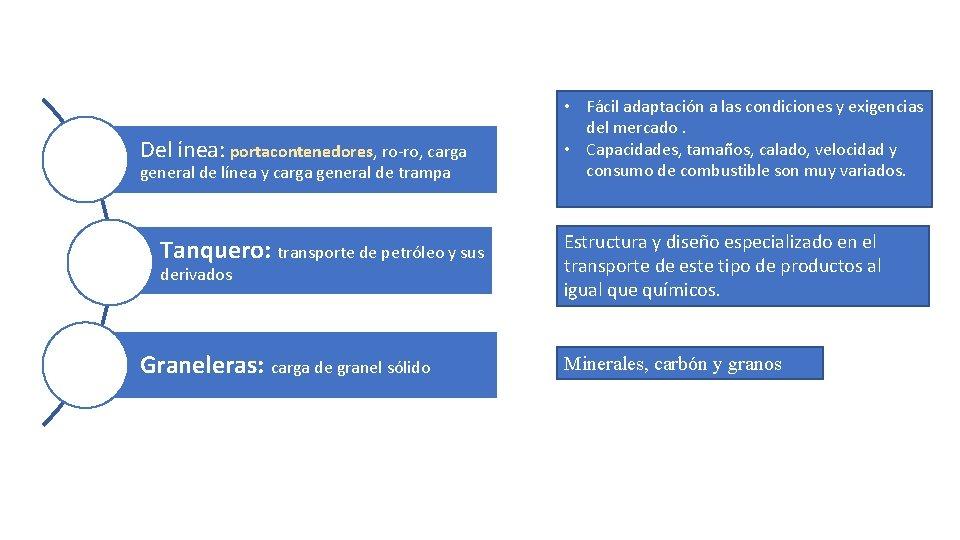 Del ínea: portacontenedores, ro-ro, carga general de línea y carga general de trampa Tanquero:
