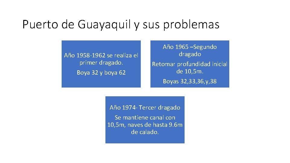 Puerto de Guayaquil y sus problemas Año 1958 -1962 se realiza el primer dragado.