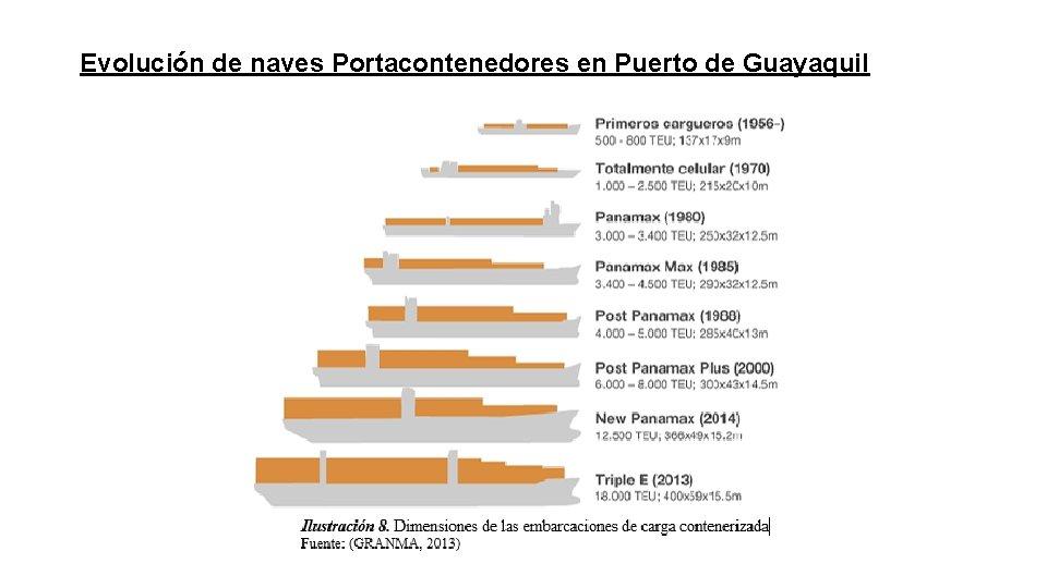 Evolución de naves Portacontenedores en Puerto de Guayaquil