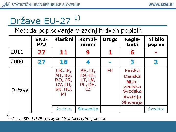Države EU-27 1) Metoda popisovanja v zadnjih dveh popisih SKUPAJ Klasični Kombinirani Drugo Registrski