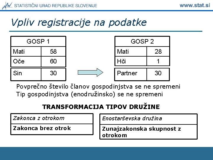 Vpliv registracije na podatke GOSP 2 GOSP 1 Mati 58 Mati 28 Oče 60