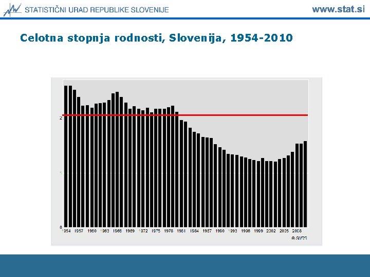 Celotna stopnja rodnosti, Slovenija, 1954 -2010
