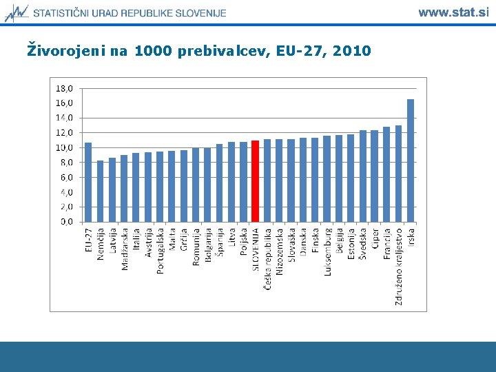 Živorojeni na 1000 prebivalcev, EU-27, 2010