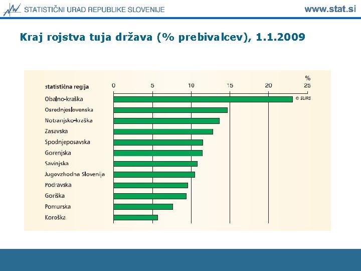 Kraj rojstva tuja država (% prebivalcev), 1. 1. 2009
