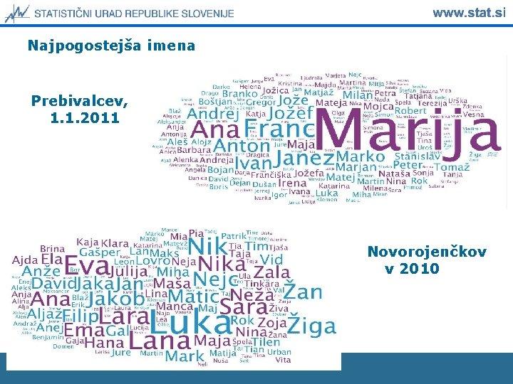 Najpogostejša imena Prebivalcev, 1. 1. 2011 Novorojenčkov v 2010