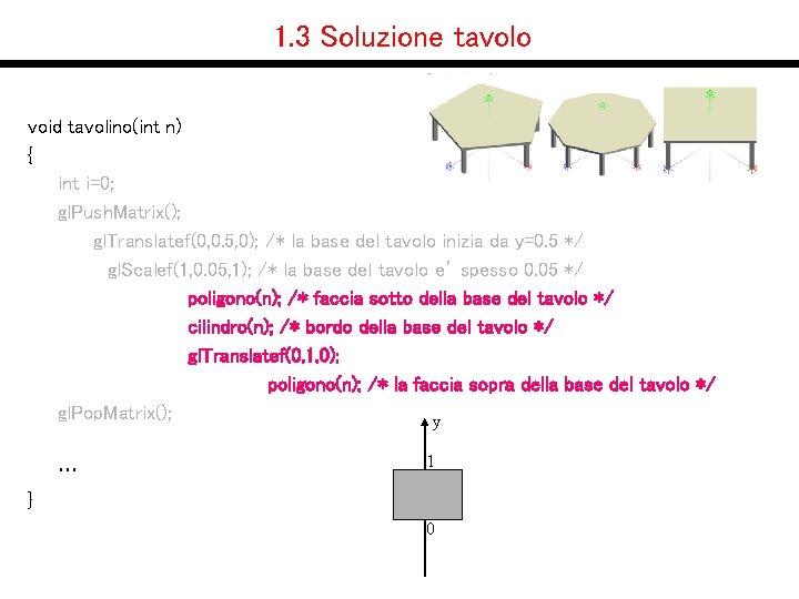 1. 3 Soluzione tavolo void tavolino(int n) { int i=0; gl. Push. Matrix(); gl.