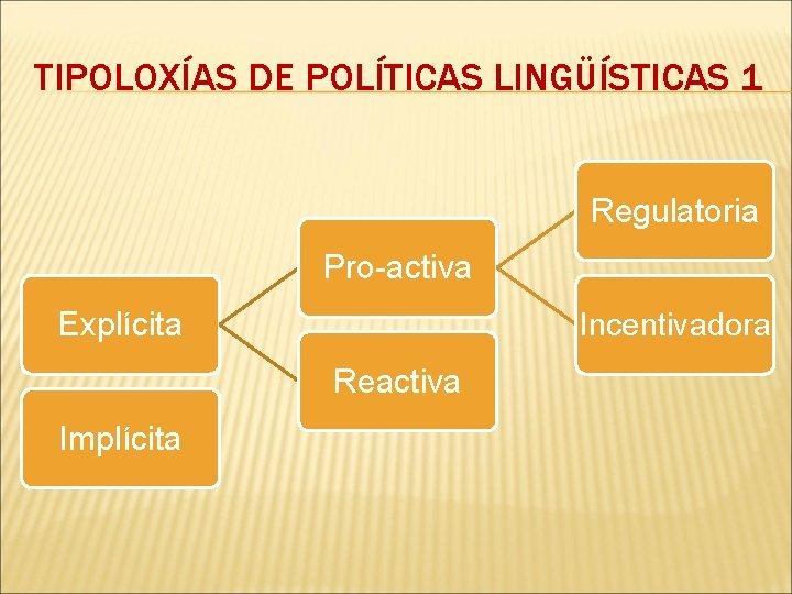 TIPOLOXÍAS DE POLÍTICAS LINGÜÍSTICAS 1 Regulatoria Pro-activa Explícita Incentivadora Reactiva Implícita