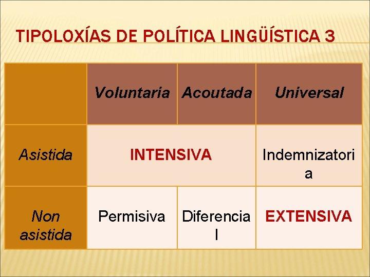 TIPOLOXÍAS DE POLÍTICA LINGÜÍSTICA 3 Asistida Non asistida Voluntaria Acoutada Universal INTENSIVA Indemnizatori a