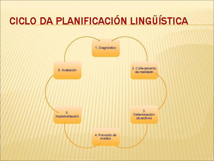 CICLO DA PLANIFICACIÓN LINGÜÍSTICA 1. Diagnóstico 6. Avaliación 2. Coñecemento da realidade 5. Implementación