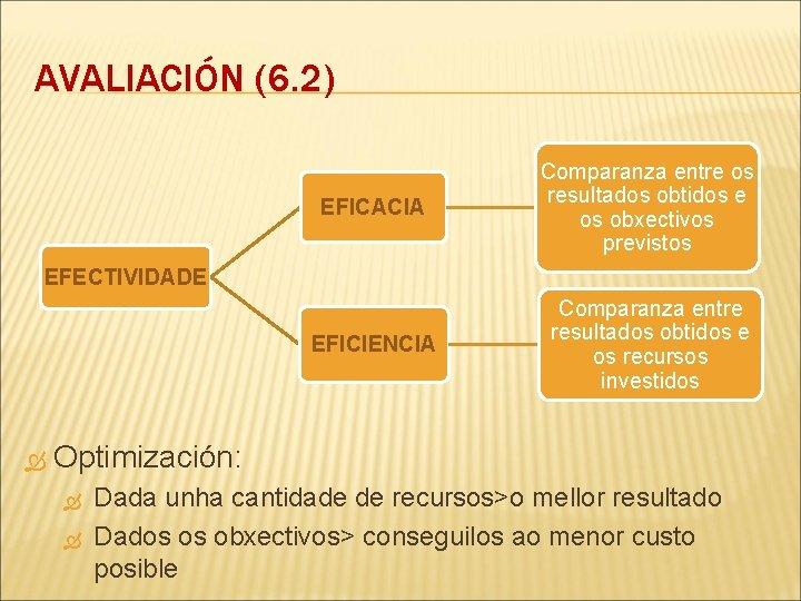 AVALIACIÓN (6. 2) EFICACIA Comparanza entre os resultados obtidos e os obxectivos previstos EFICIENCIA