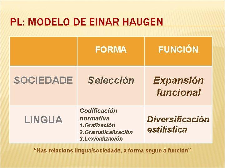PL: MODELO DE EINAR HAUGEN SOCIEDADE LINGUA FORMA FUNCIÓN Selección Expansión funcional Codificación normativa