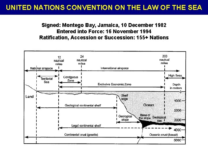 UNITED NATIONS CONVENTION ON THE LAW OF THE SEA Signed: Montego Bay, Jamaica, 10