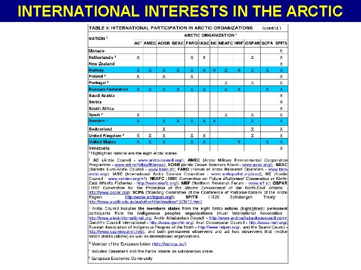 INTERNATIONAL INTERESTS IN THE ARCTIC