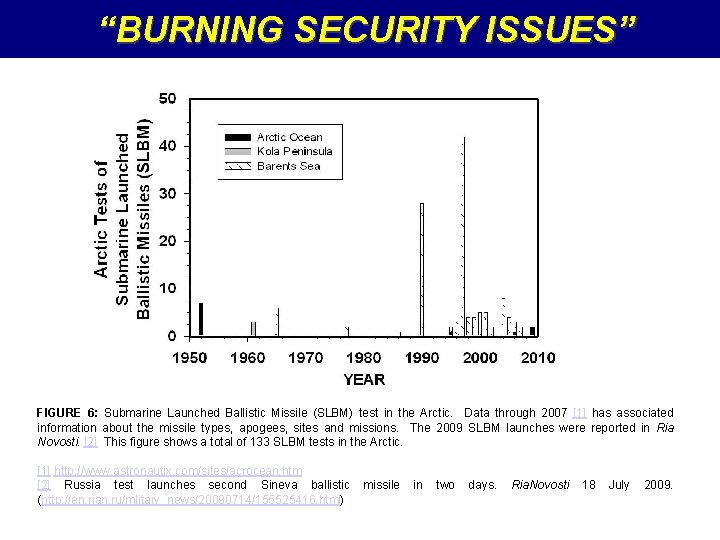 """""""BURNING SECURITY ISSUES"""" FIGURE 6: Submarine Launched Ballistic Missile (SLBM) test in the Arctic."""