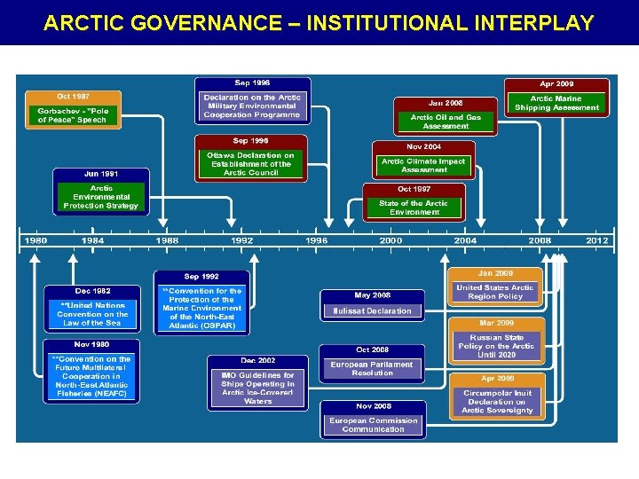 ARCTIC GOVERNANCE – INSTITUTIONAL INTERPLAY