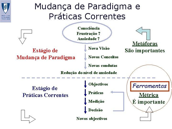 Mudança de Paradigma e Práticas Correntes Consciência Frustração ? Ansiedade ? Estágio de Mudança