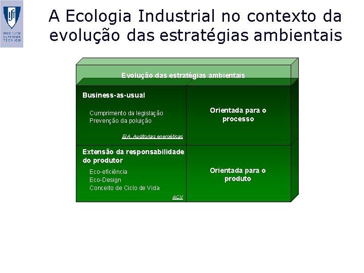 A Ecologia Industrial no contexto da evolução das estratégias ambientais Evolução das estratégias ambientais
