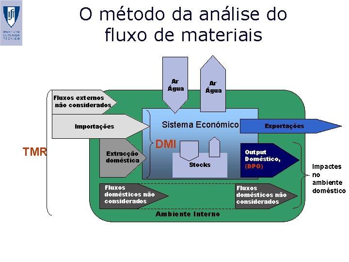 O método da análise do fluxo de materiais Ar Água Fluxos externos não considerados