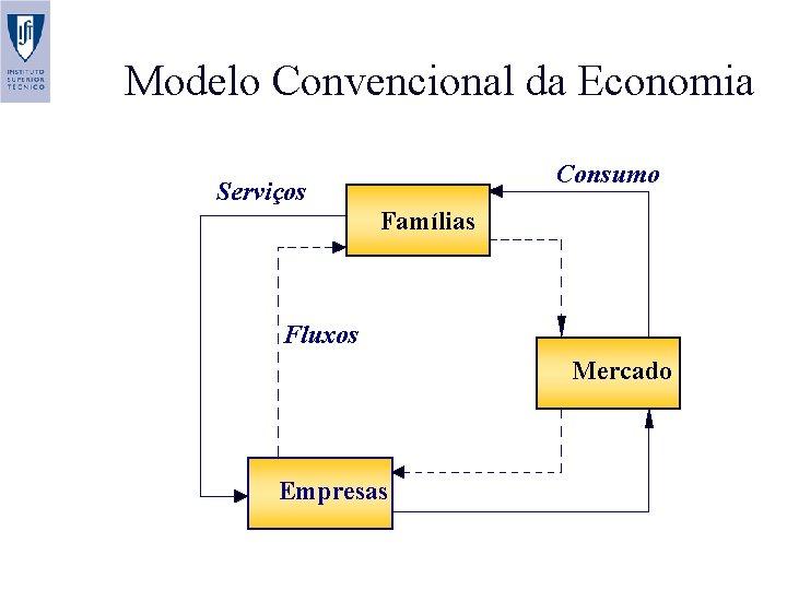 Modelo Convencional da Economia Consumo Serviços Famílias Fluxos financeiros Empresas Mercado