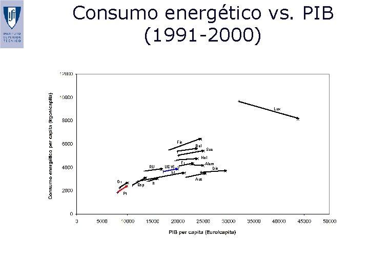 Consumo energético vs. PIB (1991 -2000) Lux Fin Bel Sue Hol RU Gr Esp