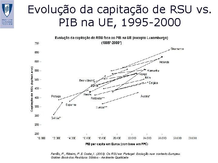 Evolução da capitação de RSU vs. PIB na UE, 1995 -2000 Ferrão, P. ,