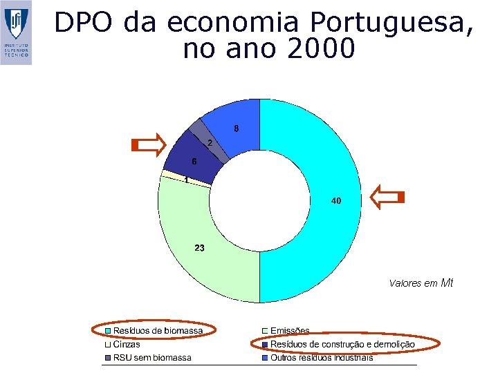 DPO da economia Portuguesa, no ano 2000 Valores em Mt S. Niza and P.