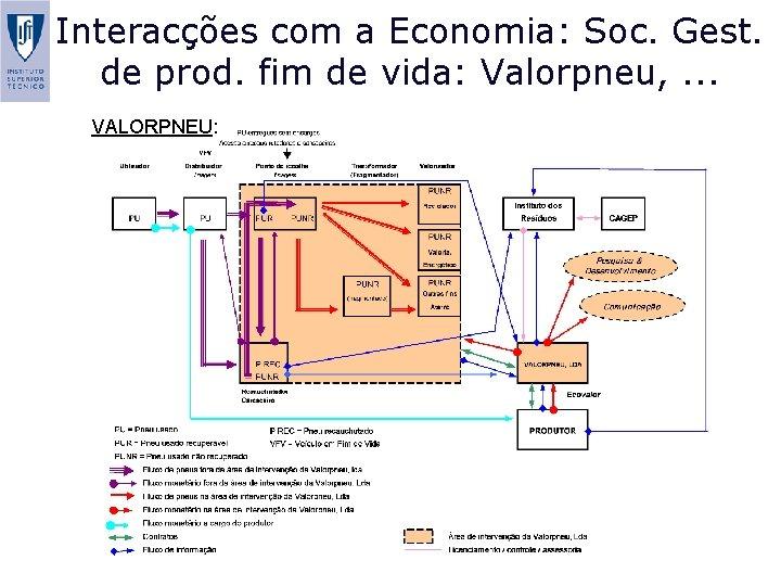 Interacções com a Economia: Soc. Gest. de prod. fim de vida: Valorpneu, . .
