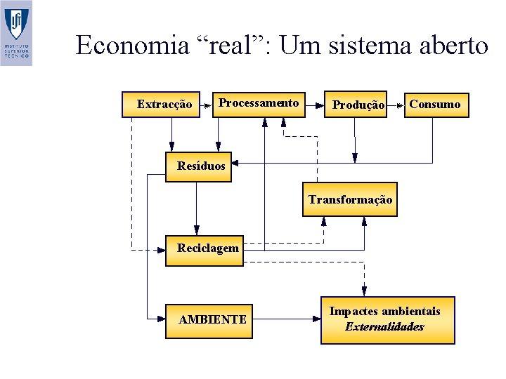 """Economia """"real"""": Um sistema aberto Extracção Processamento Produção Consumo Resíduos Transformação Reciclagem AMBIENTE Impactes"""