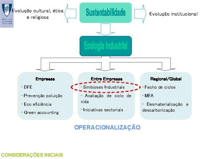 Evolução cultural, ética e religiosa Empresas Evolução institucional Entre Empresas Regional/Global • DFE •