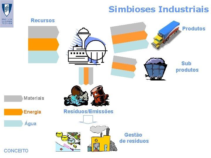 Simbioses Industriais Recursos Produtos Sub produtos Materiais Energia Resíduos/Emissões Água Gestão de resíduos CONCEITO