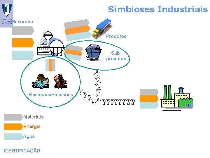 Simbioses Industriais Recursos Produtos Sub produtos Resíduos/Emissões Materiais Energia Água IDENTIFICAÇÃO