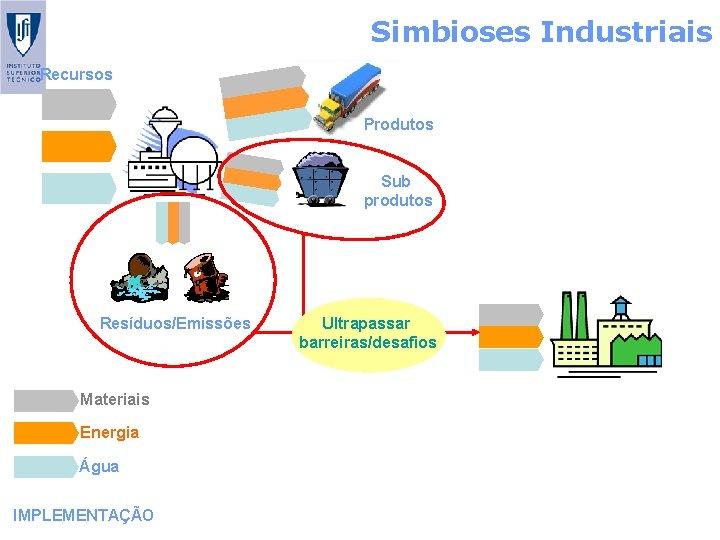 Simbioses Industriais Recursos Produtos Sub produtos Resíduos/Emissões Materiais Energia Água IMPLEMENTAÇÃO Ultrapassar barreiras/desafios