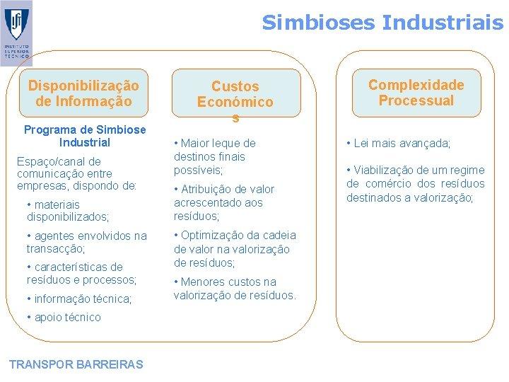 Simbioses Industriais Disponibilização de Informação Programa de Simbiose Industrial Espaço/canal de comunicação entre empresas,
