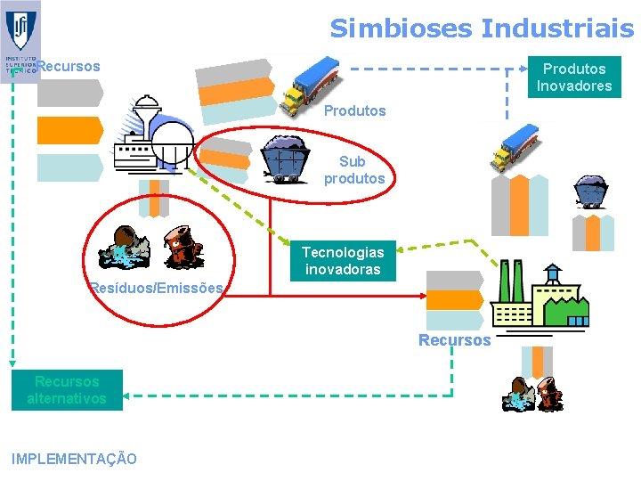 Simbioses Industriais Recursos Produtos Inovadores Produtos Sub produtos Tecnologias inovadoras Resíduos/Emissões Recursos alternativos IMPLEMENTAÇÃO