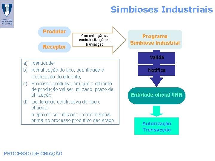 Simbioses Industriais Produtor Receptor Comunicação da contratualização da transacção Programa Simbiose Industrial Valida a)