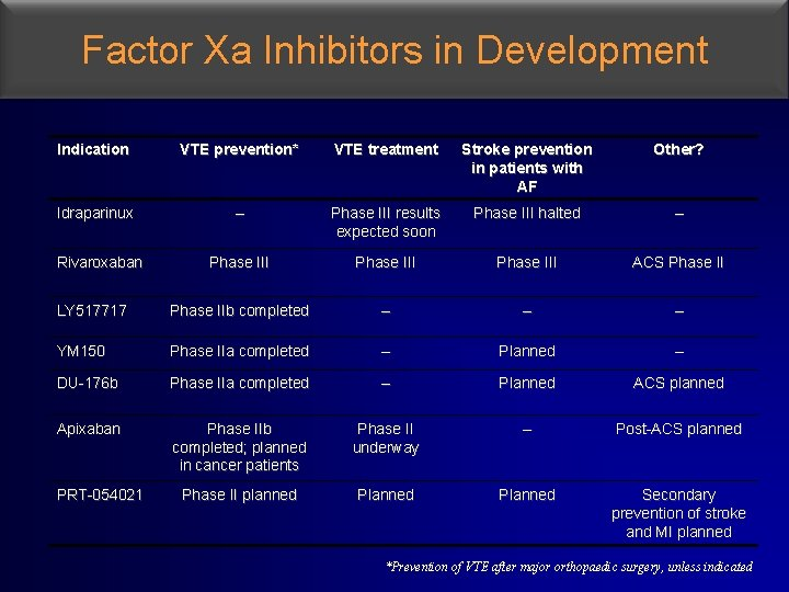 Factor Xa Inhibitors in Development Indication VTE prevention* VTE treatment Stroke prevention in patients