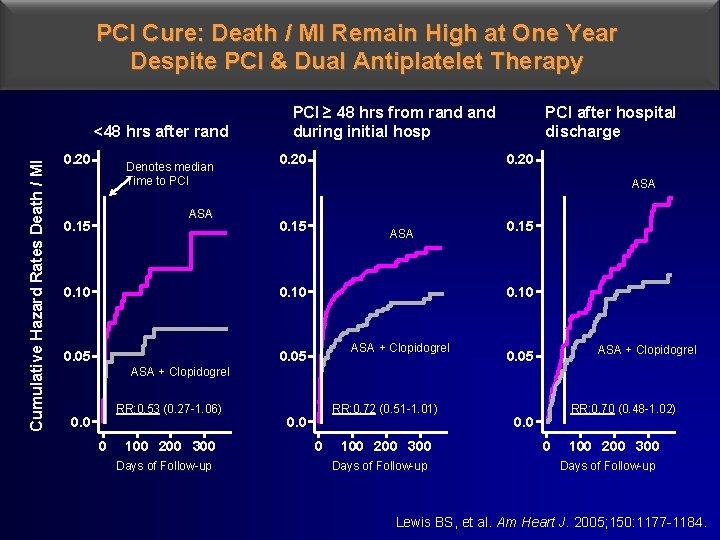 PCI Cure: Death / MI Remain High at One Year Despite PCI & Dual