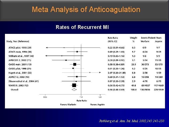 Meta Analysis of Anticoagulation Rates of Recurrent MI Rothberg et al. Ann. Int. Med.