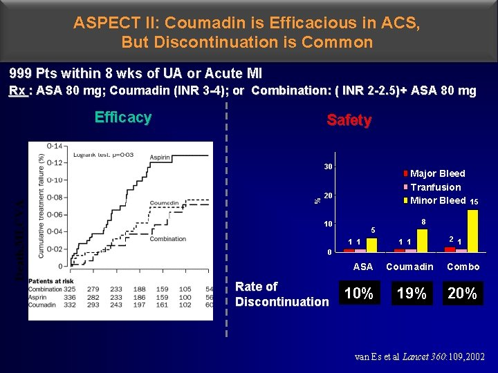 ASPECT II: Coumadin is Efficacious in ACS, But Discontinuation is Common 999 Pts within