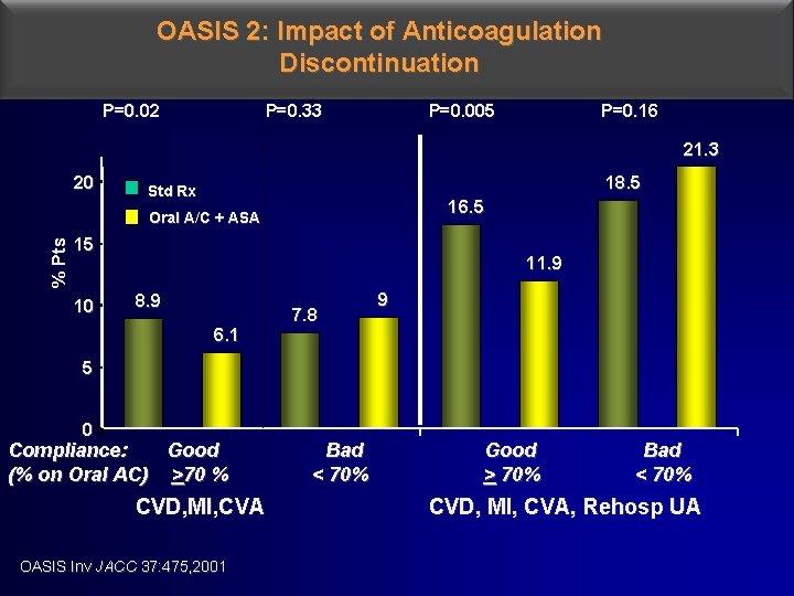 OASIS 2: Impact of Anticoagulation Discontinuation P=0. 02 P=0. 33 P=0. 005 P=0. 16