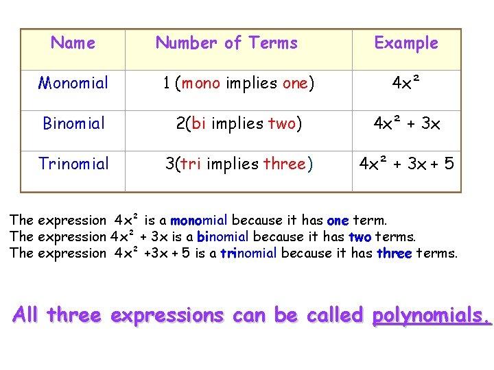 Name Number of Terms Example Monomial 1 (mono implies one) 4 x² Binomial 2(bi