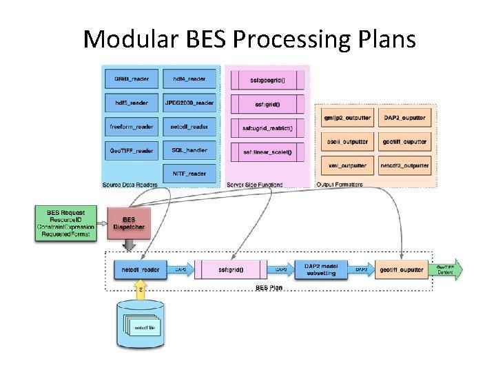 Modular BES Processing Plans