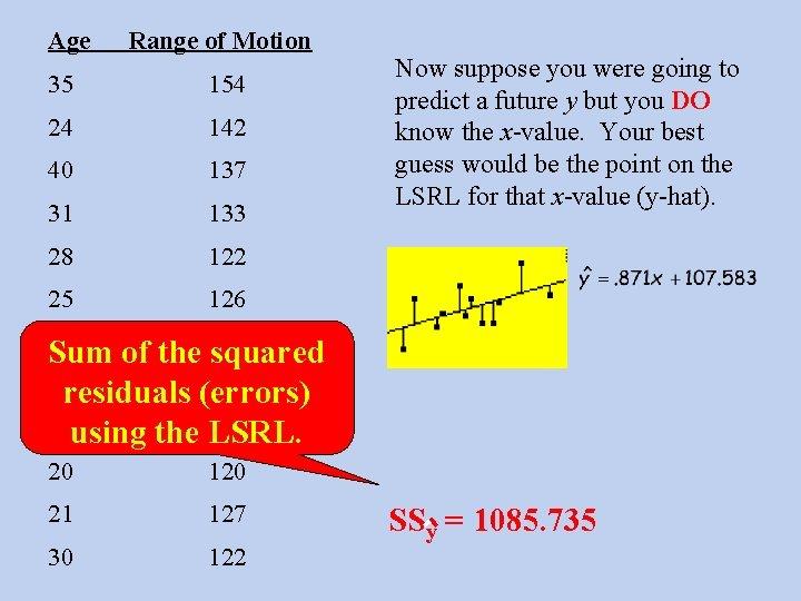 Age Range of Motion 35 154 24 142 40 137 31 133 28 122