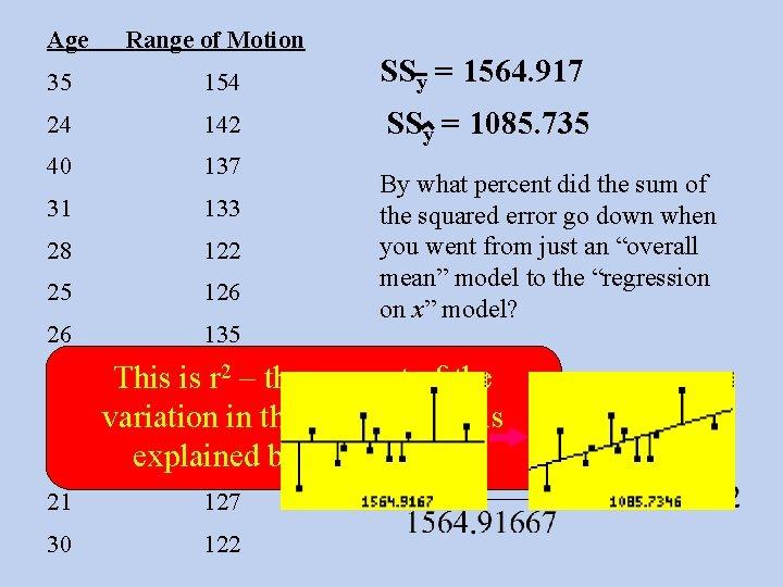 Age Range of Motion 35 154 SSy = 1564. 917 24 142 SSy =