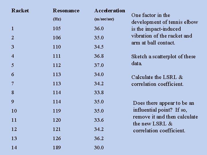 Racket Resonance Acceleration (Hz) (m/sec) 1 105 36. 0 2 106 35. 0 3