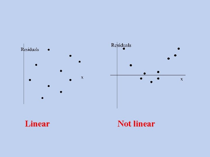 Linear Not linear