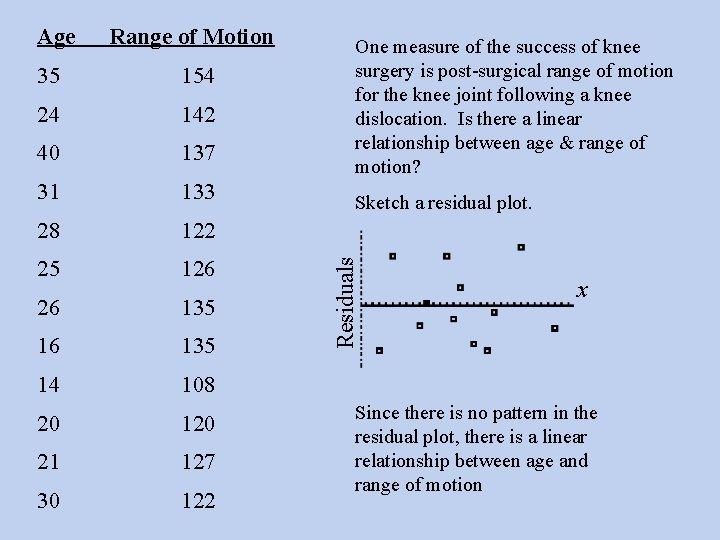 Range of Motion 35 154 24 142 40 137 31 133 28 122 25