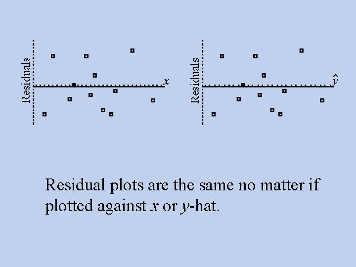 Residuals x Residual plots are the same no matter if plotted against x or