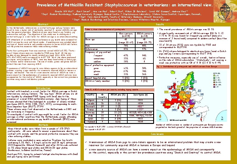 Prevalence of Methicillin Resistant Staphylococureus in veterinarians: an international view. 1 Mireille WH Wulf